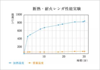 断熱・耐火レンガ性能実験結果